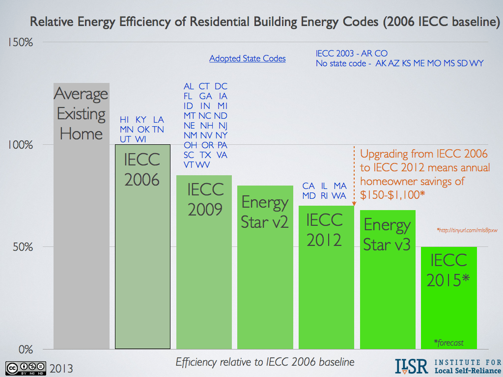 relative energy efficiency of building codes.001