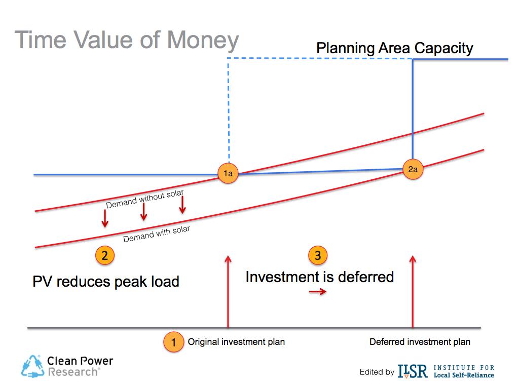 CPR ILSR distribution capacity value of solar power