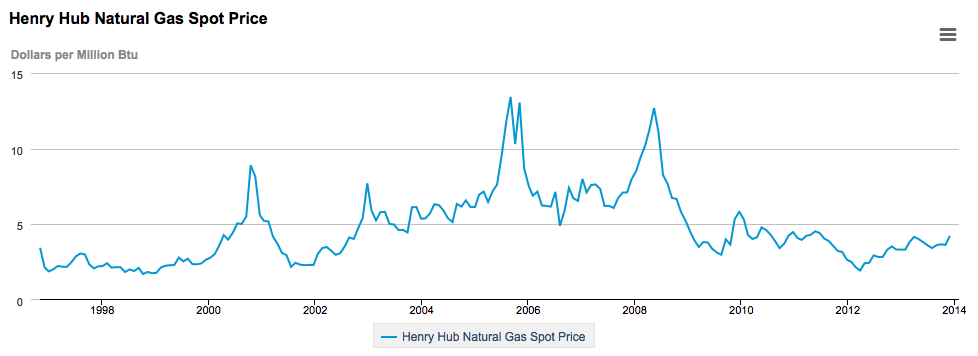 henry hub gas prices 1997-2014 EIA