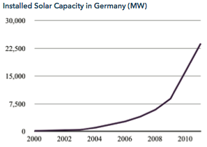 installed capacity Germany