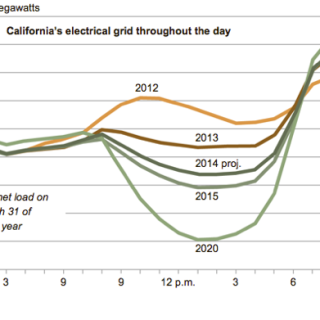 the infamous duck chart electricity demand with solar California