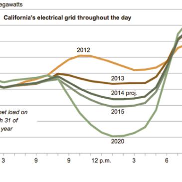 Solar Supporters: It's Open Season on the Utilities' Duck