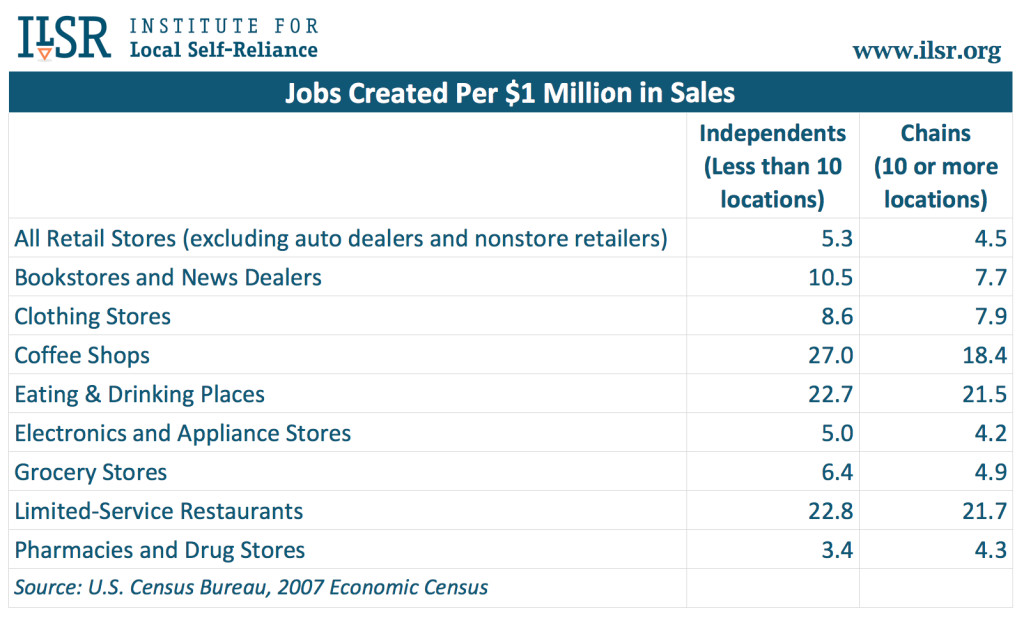 Chart: Jobs Created per $1 Million in Sales, Indies vs. Chains