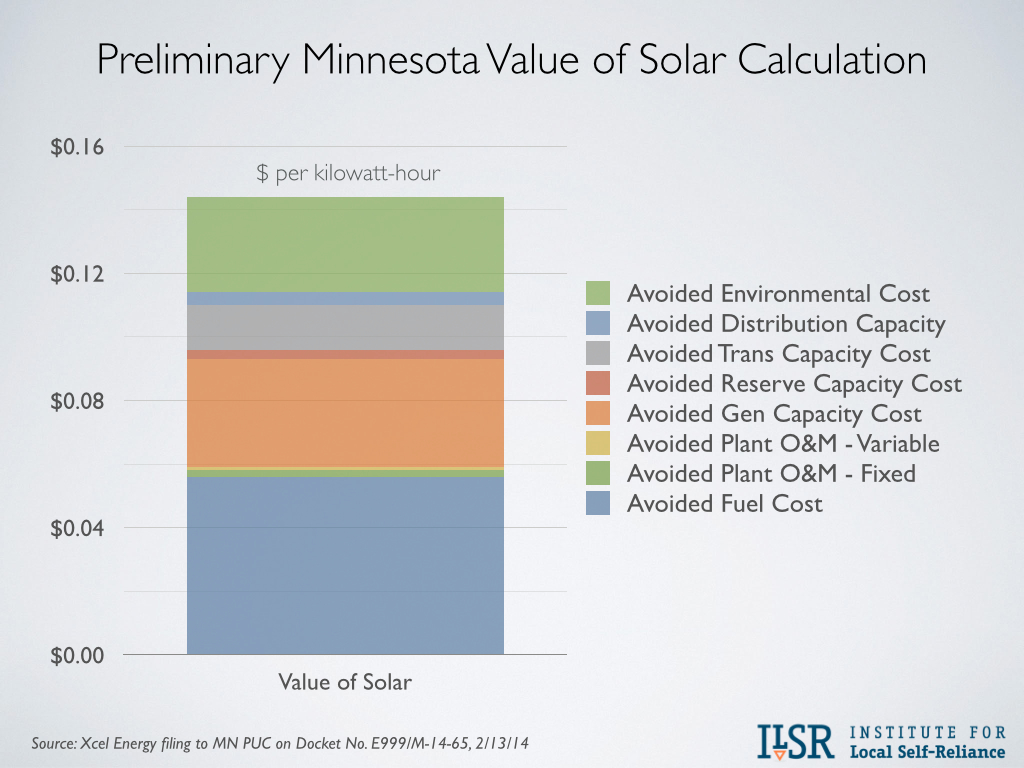 Minnesota value of solar calculation Xcel Energy
