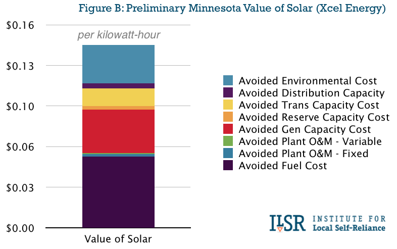 preliminary estimate of value of solar in Minnesota