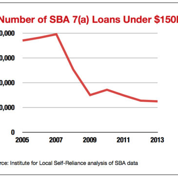 SBA Loans Decrease in Number, Double in Size