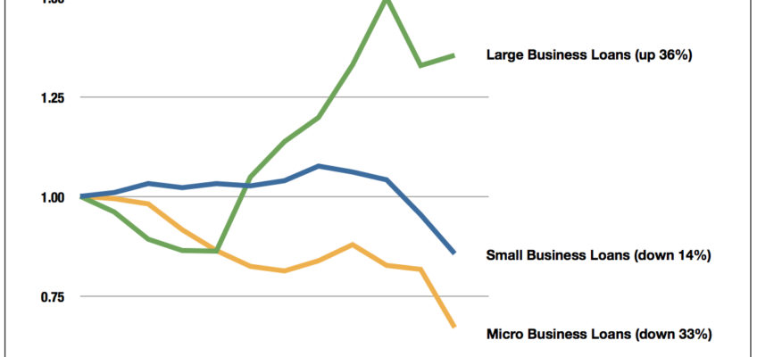 Change in Volume of Bank Loans to Businesses, by Loan Size, 2000-2012