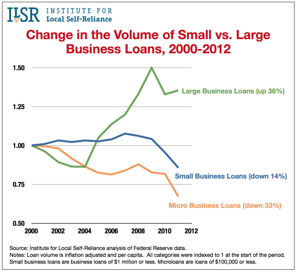 Graph: Change in Large vs. Small Business Loans, 2000-2012