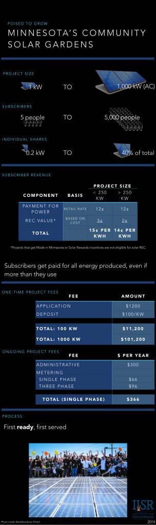 minnesota community solar infographic 2 - ILSR