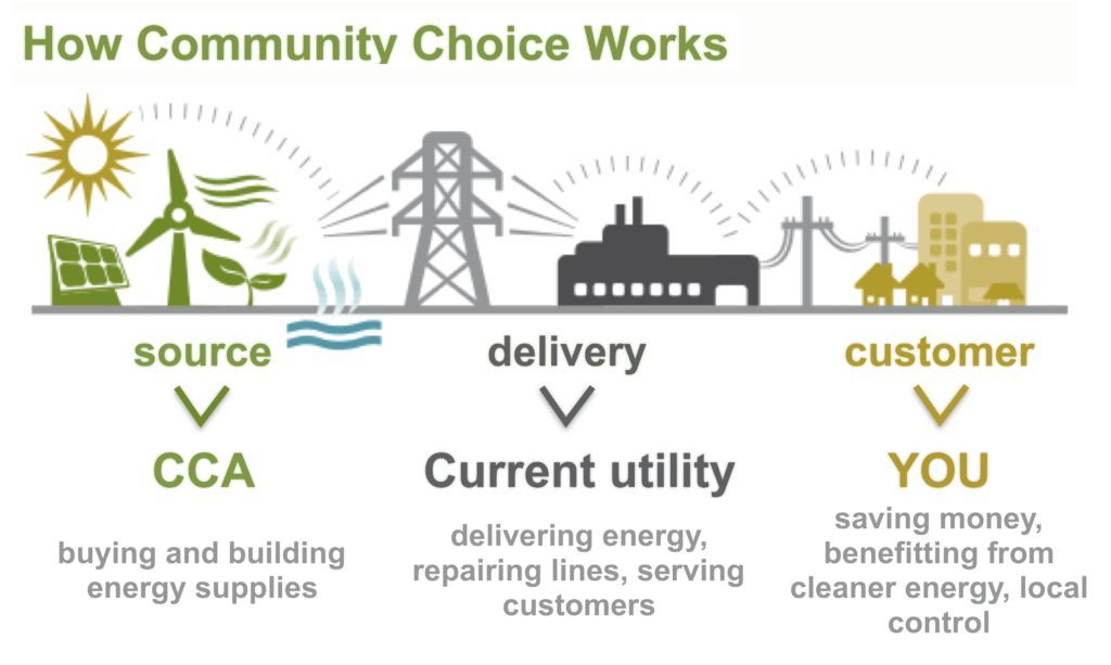 illustration of community choice aggregation (CCA)