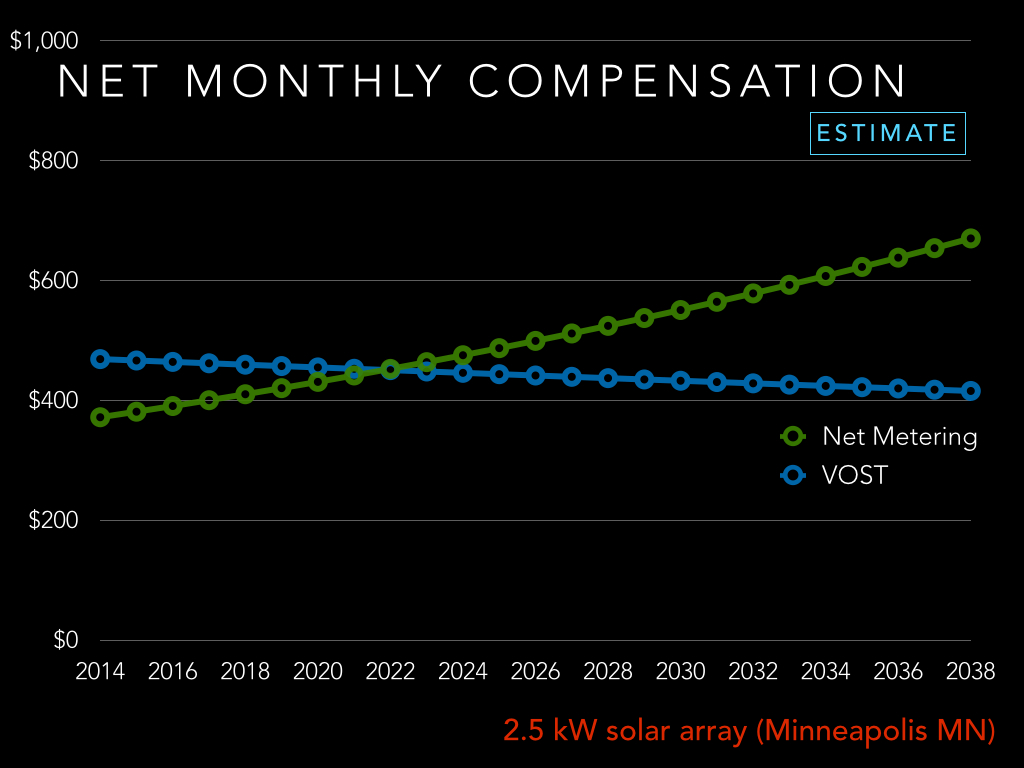 net metering v vos estimate example minnesota 2014