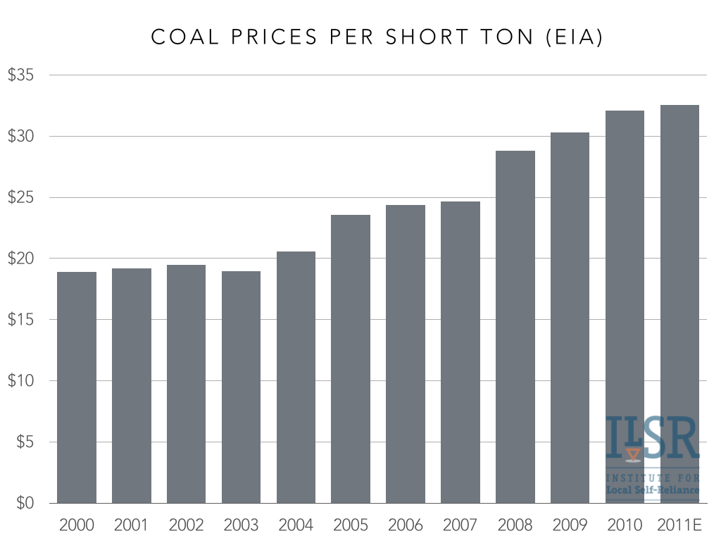 coal prices 2000-11.001