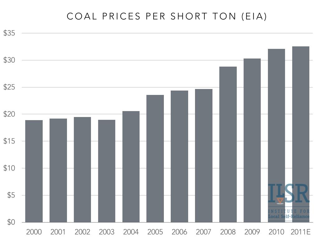 coal prices 2000-11.001