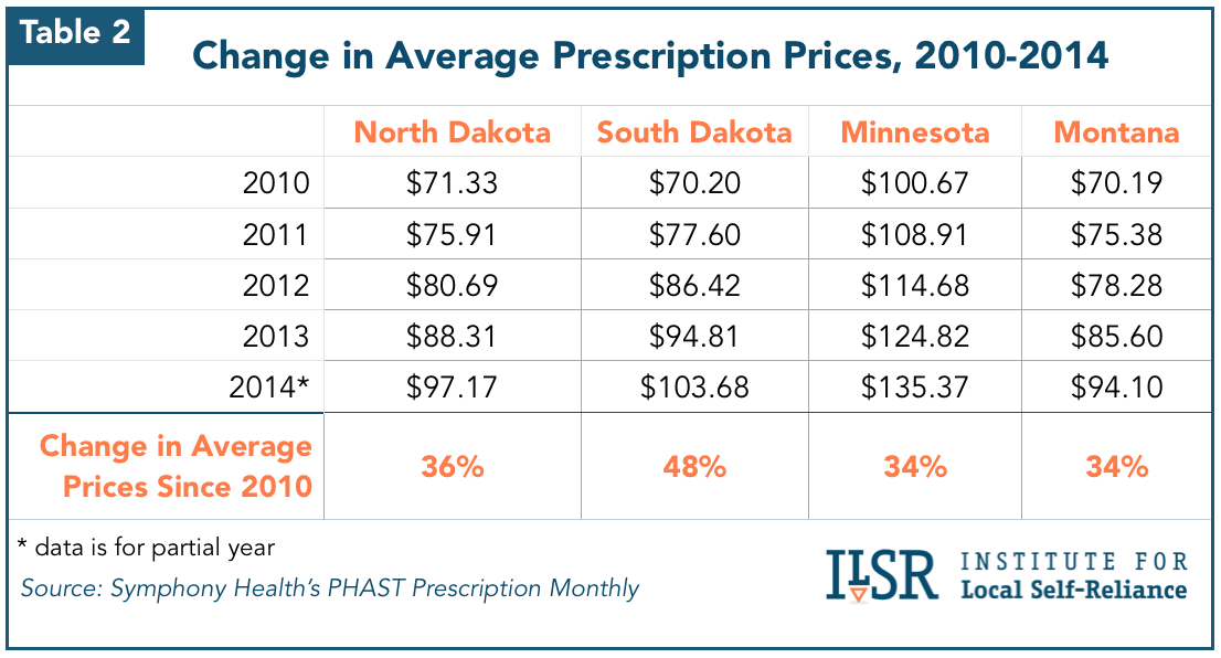 Chart: Change in Average Prescription Prices, 2010-2014