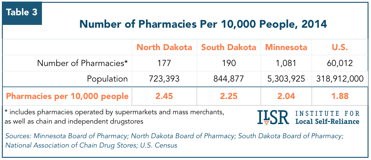 Chart: Number of Pharmacies Per 10,000 People