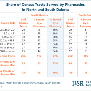 Chart: Share of Census Tracks Served By Pharmacies