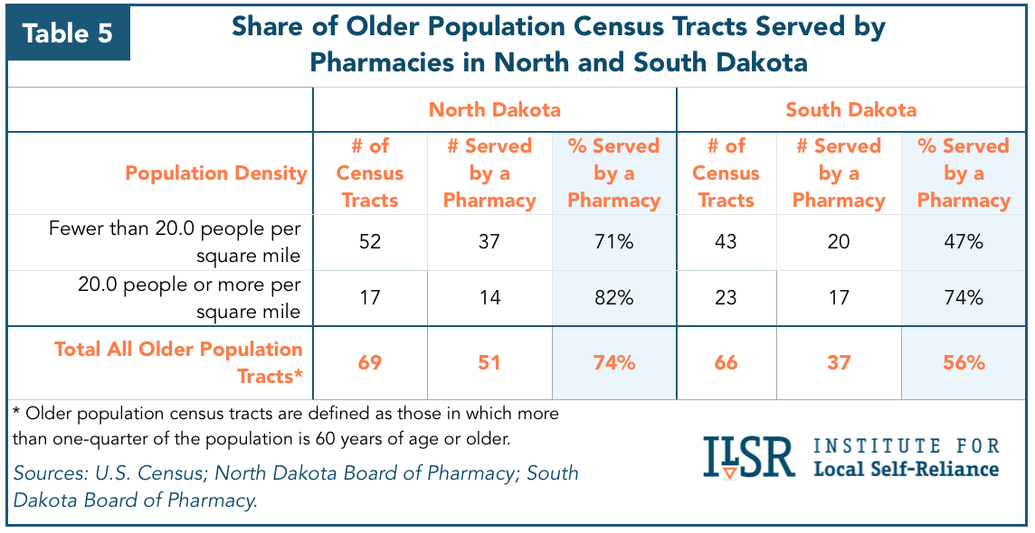 Chart: Share of Older Population Census Tracks Served By Pharmacies