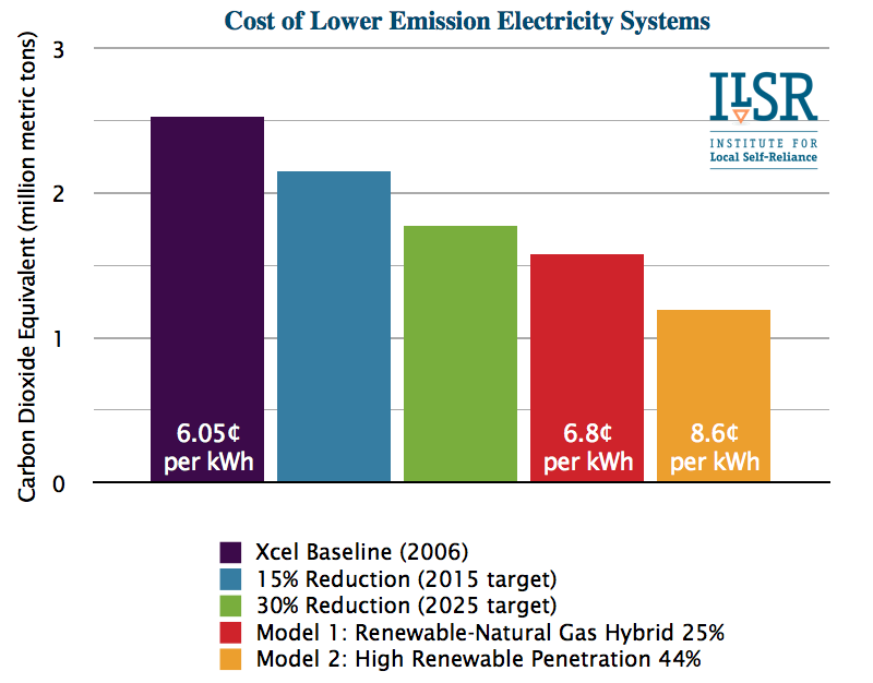 comparison of Minneapolis electricity system costs and emissions ILSR