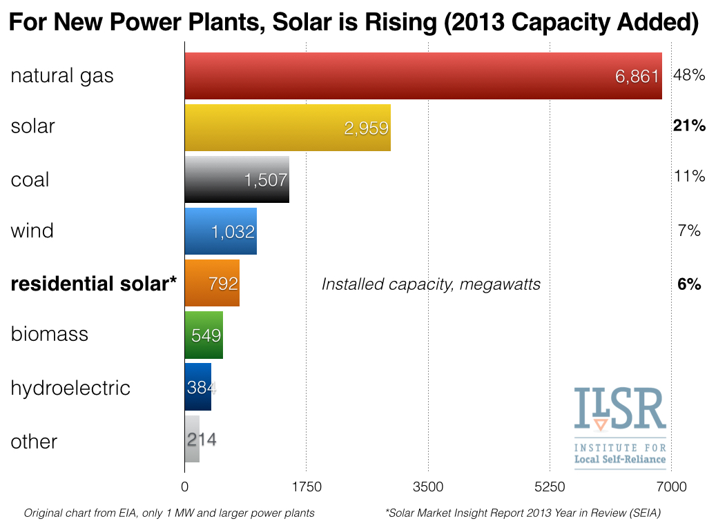 residential solar and power plant capacity 2013.002