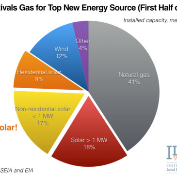 2 Charts Show Solar's Jump to Top Spot for New U.S. Power Generation