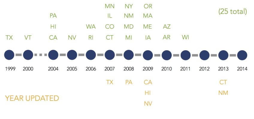A Timeline of State Energy Efficiency Standards