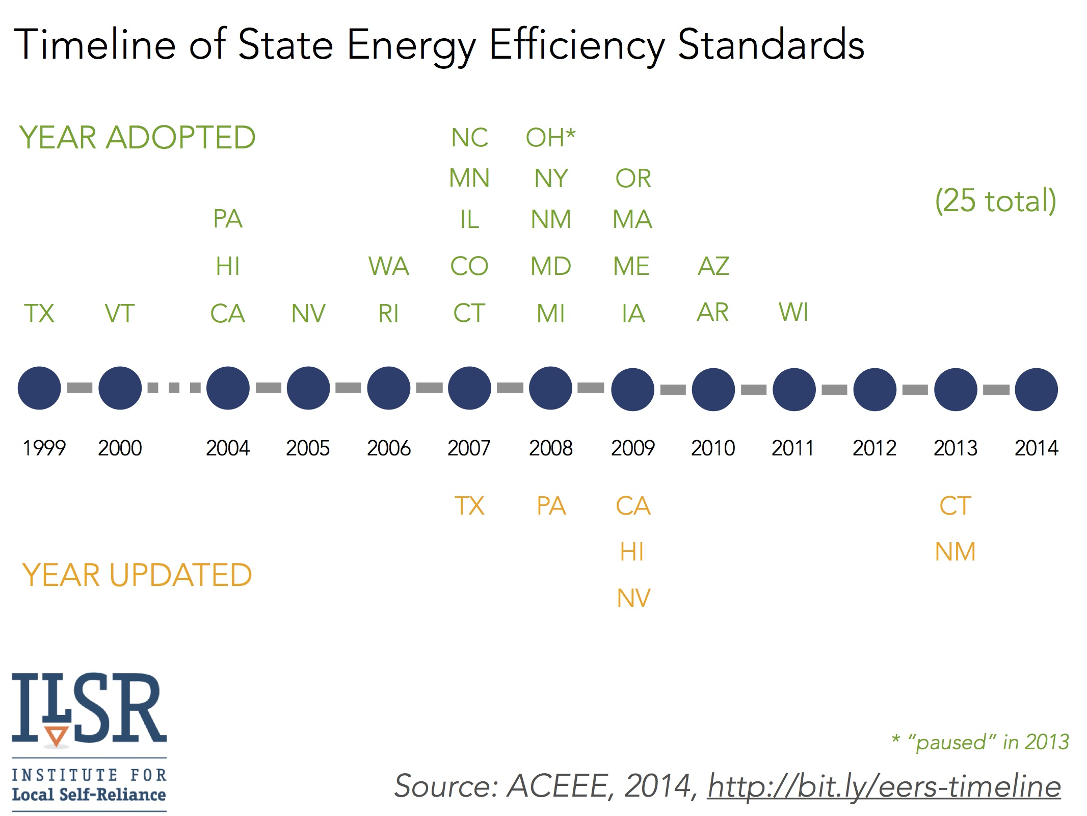 timeline of state energy efficiency standards - ilsr 2014 v2