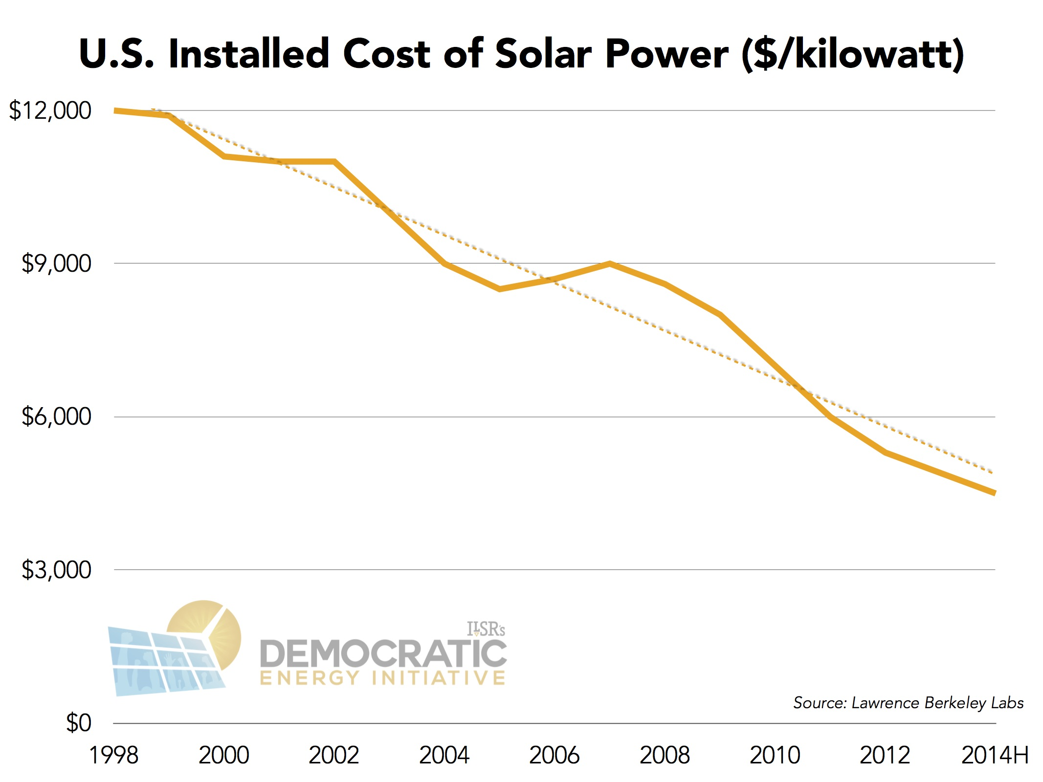 The growth of solar was driven in part by continued falling costs. The ...