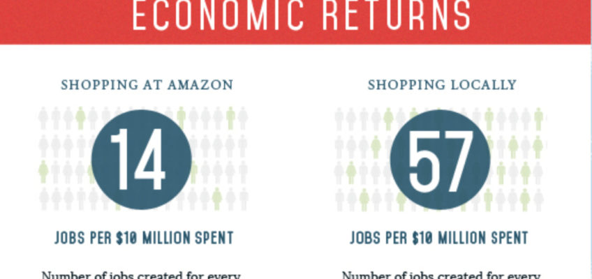 Get the Facts on Shopping Local for the Holidays with this Infographic