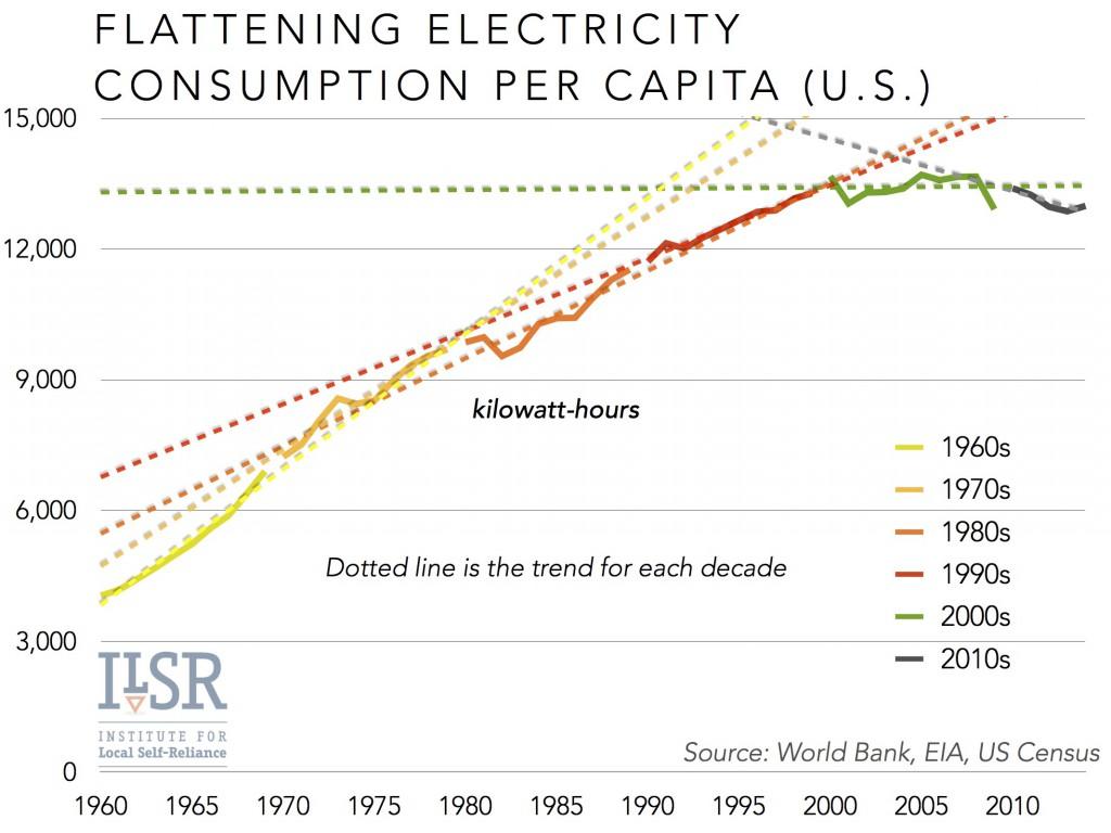 flattening per capita electricity usa ILSR