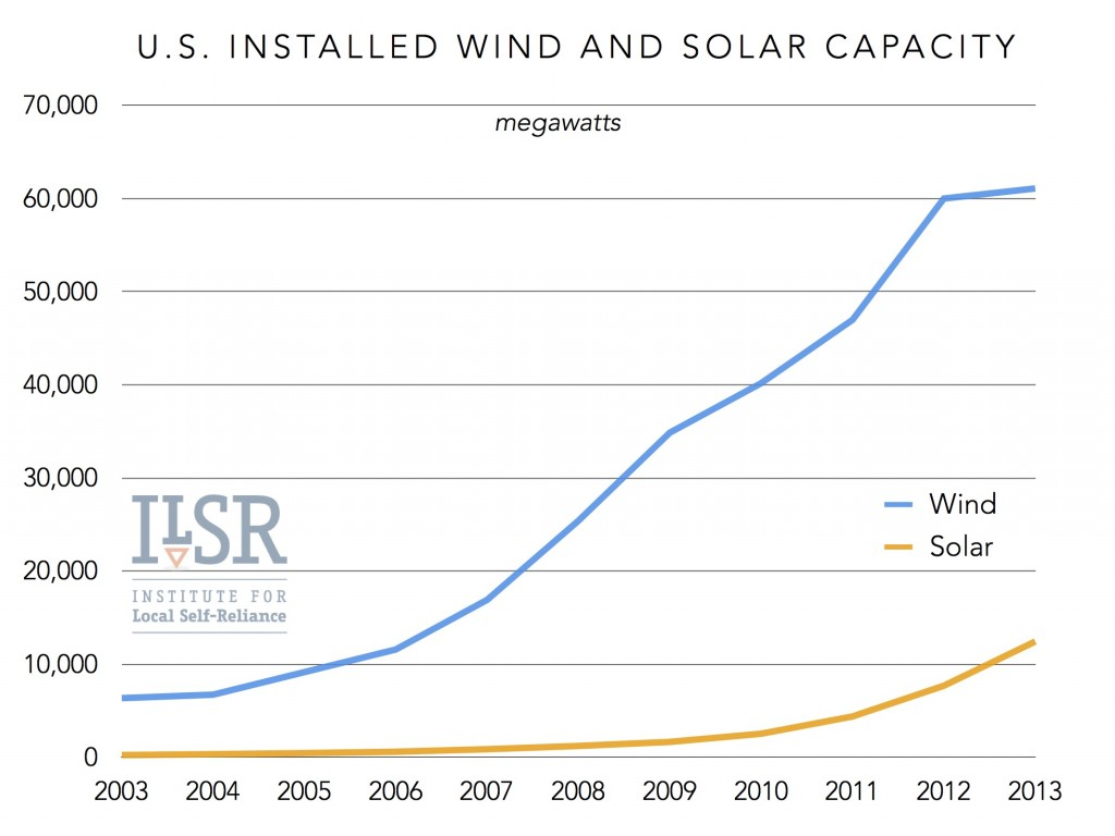 us installed wind and solar power capacity ilsr