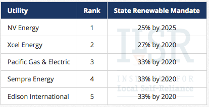 utility RE ranking by state policy ILSR