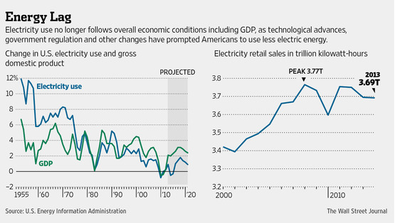 WSJ stagnant electricity demand