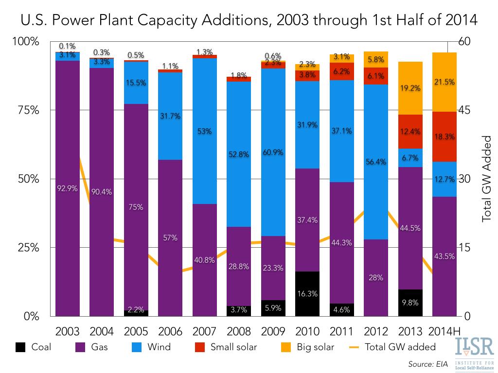 Renewable Energy Share of New U.S. Power Plants