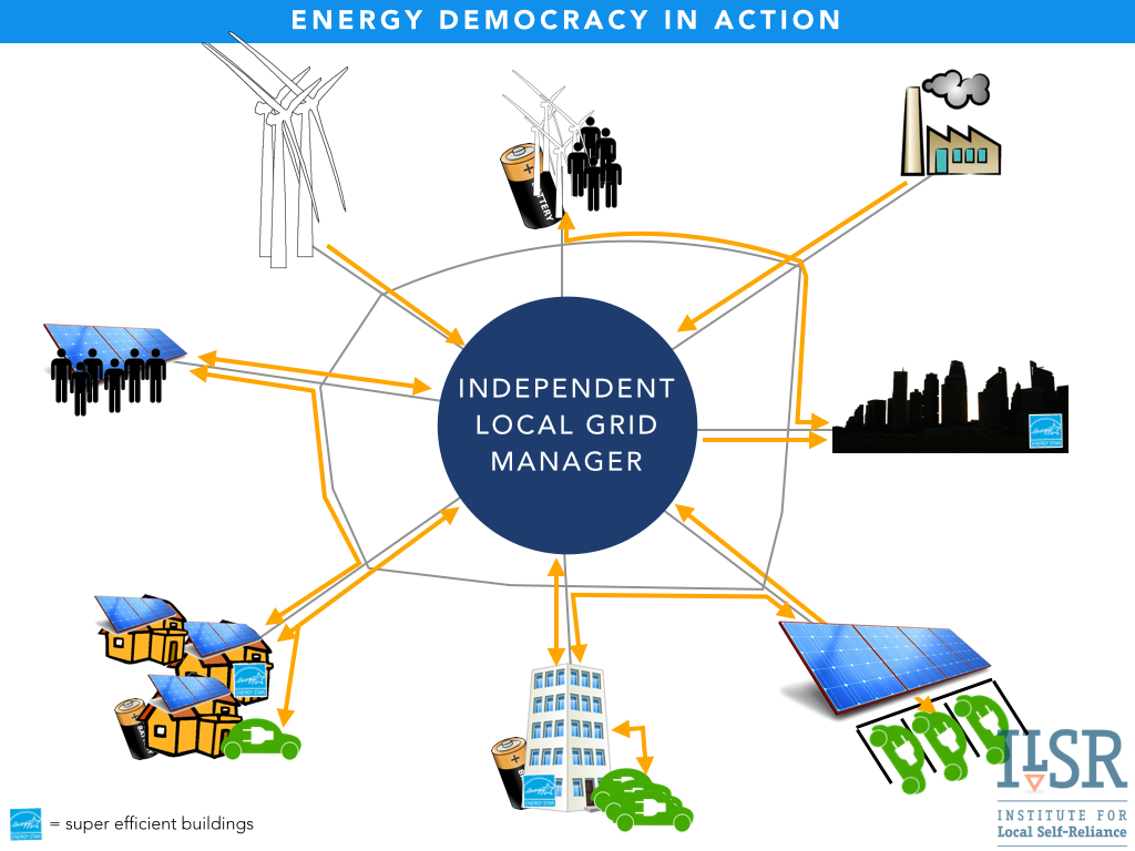 Energy democracy in action