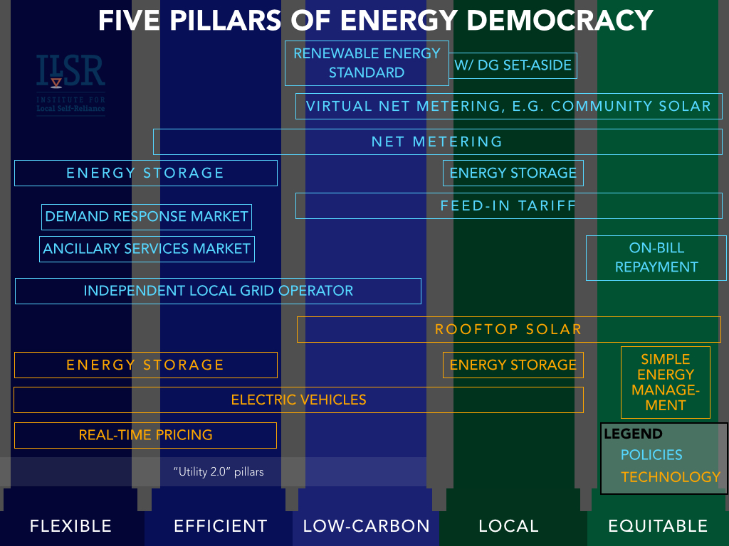 Five Pillars of Energy Democracy