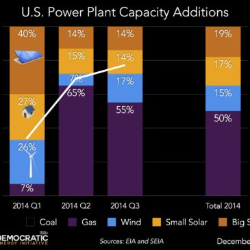 Distributed Solar a Substantial Portion of 2014 Power Plant Capacity
