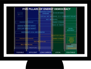 Watch: Unveiling the Five Pillars of Energy Democracy