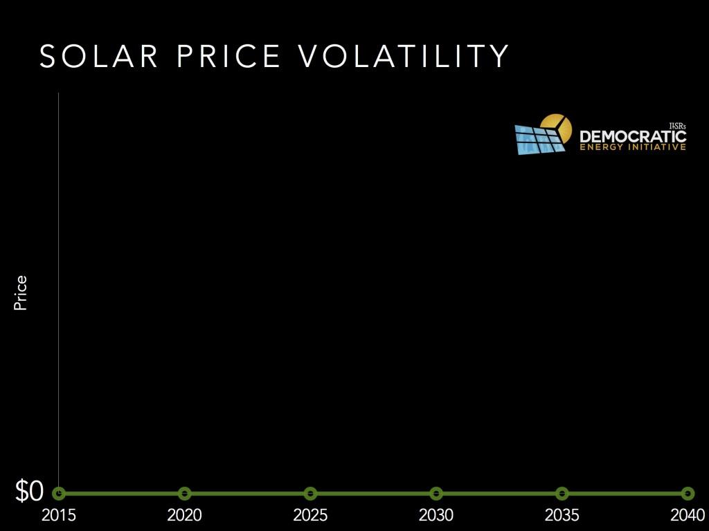 solar price volatility