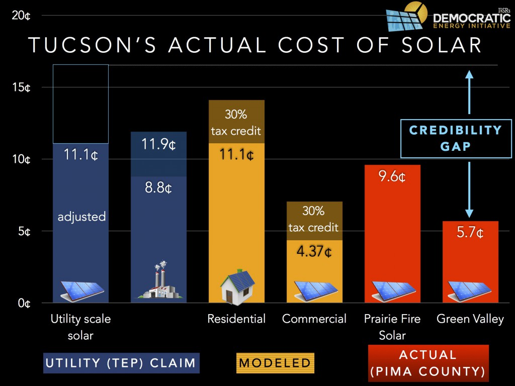 tucson TEP solar cost v reality