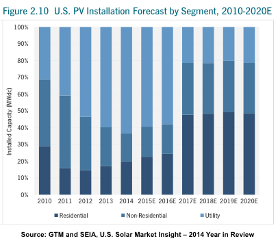 SEIA solar market share estimate