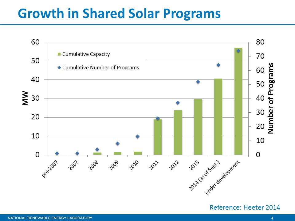 growth in community solar installations usa