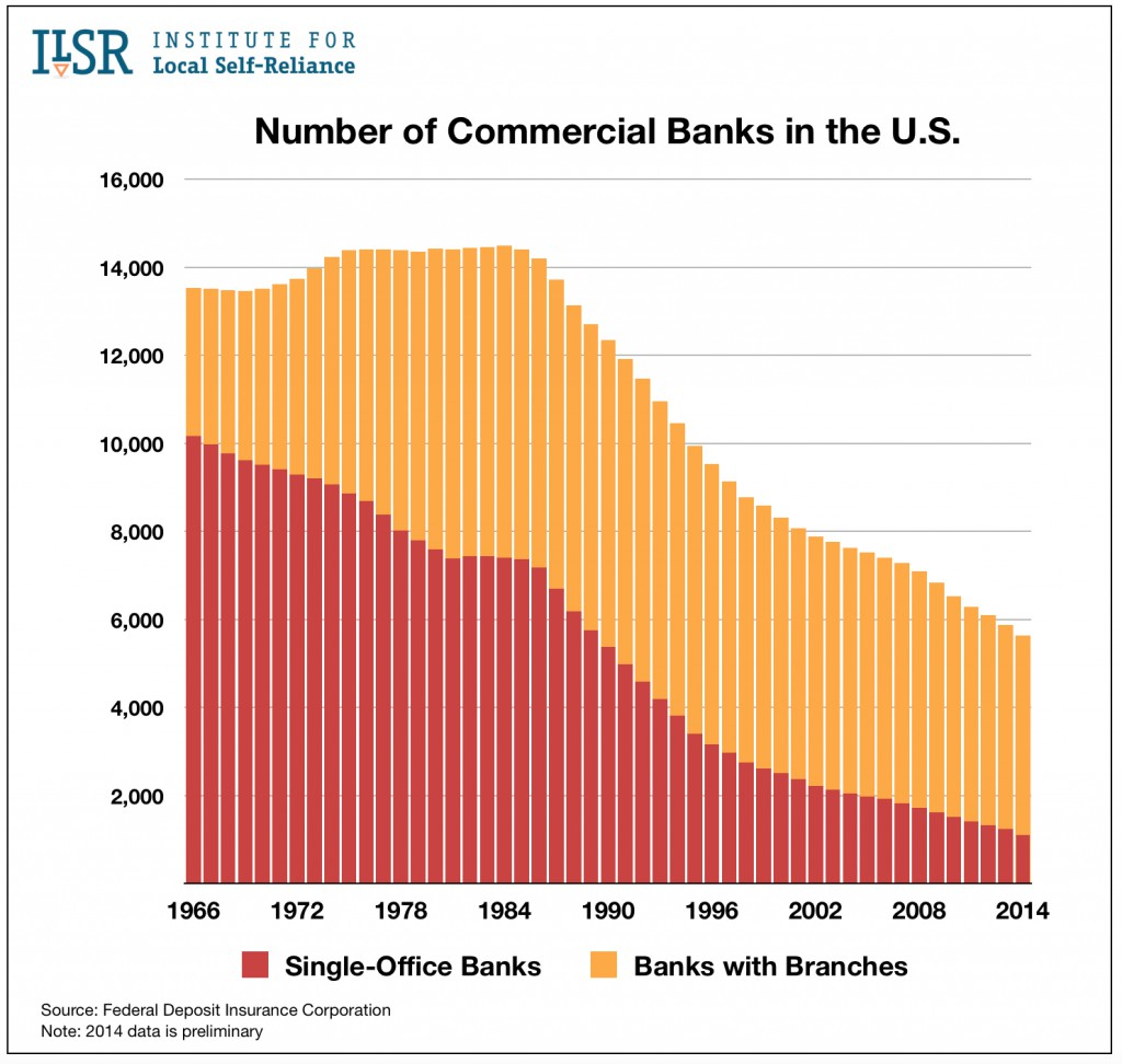 Graph: Number of Banks in the U.S., 1966-2014