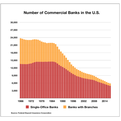 Number of Commercial Banks in US