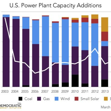 Small-Scale Solar Contributes 13% of New Power Plant Capacity in 2014