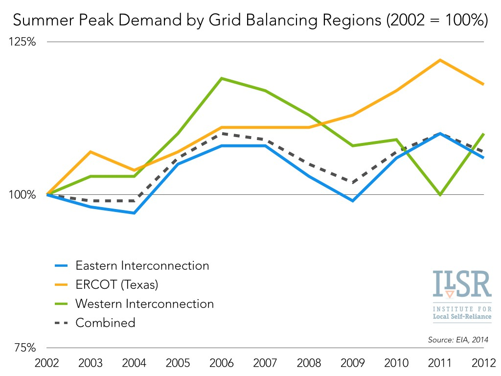 06 Summer peak demand by grid balancing