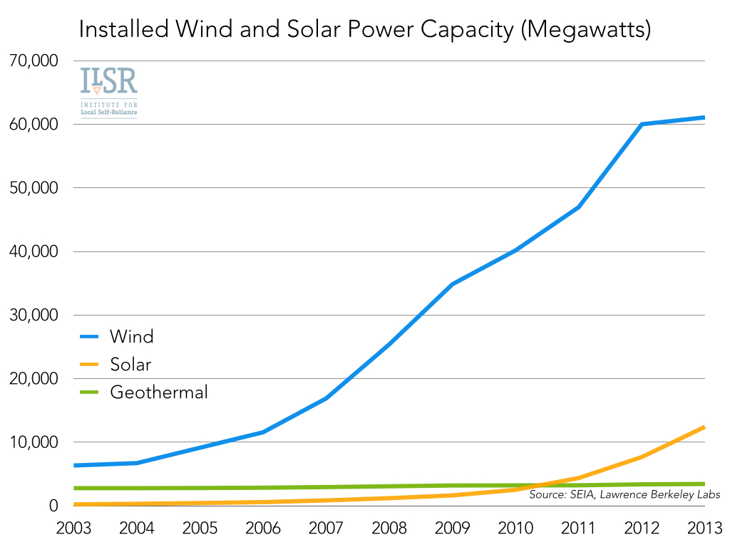 Beyond utility 20 part 2 the present renewable energy world 07 installed wind and solar power capacity buycottarizona Gallery