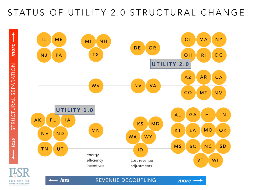 12 status of utility 2 structural change