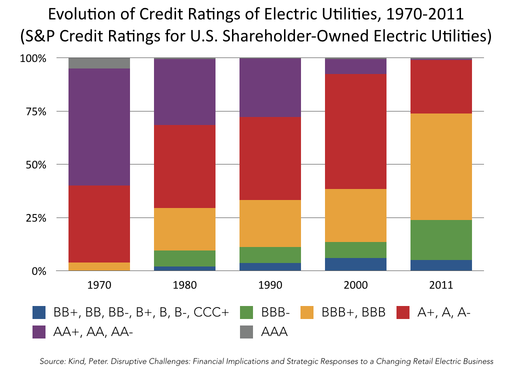 17 evolution of credit ratings of electric utilities with key