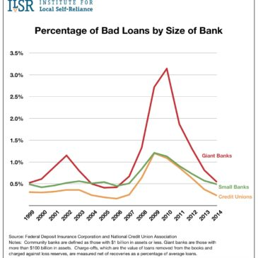 Percentage of Bad Loans by Size of Bank, 1999 to 2014