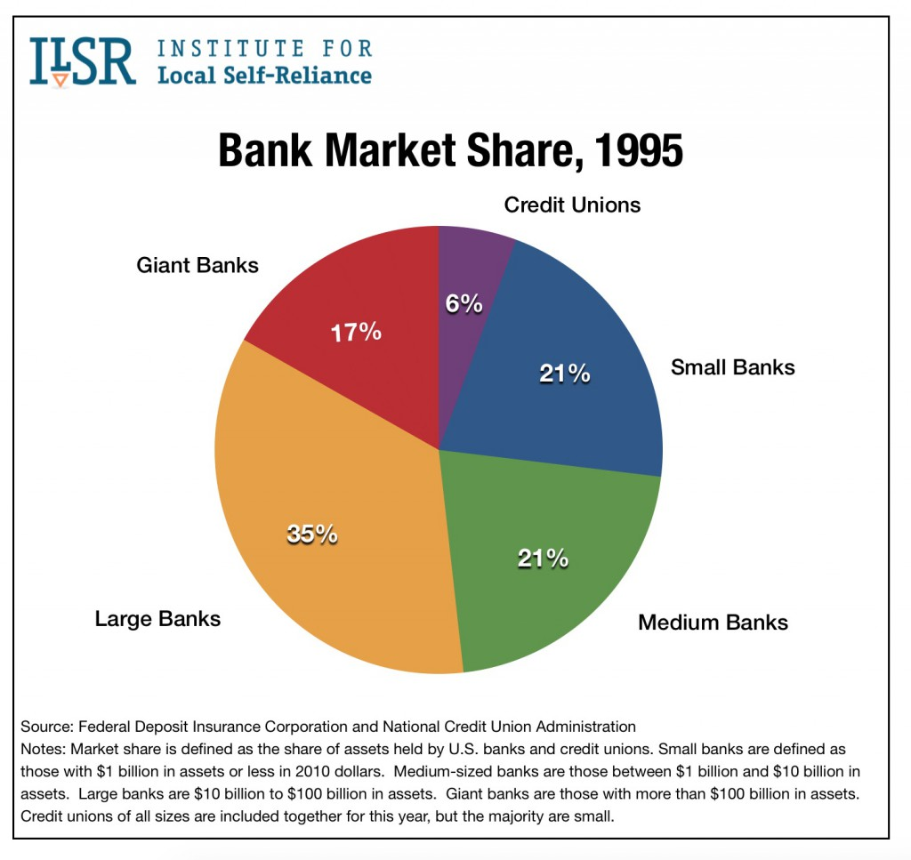Graph: Bank Market Share, 1995.